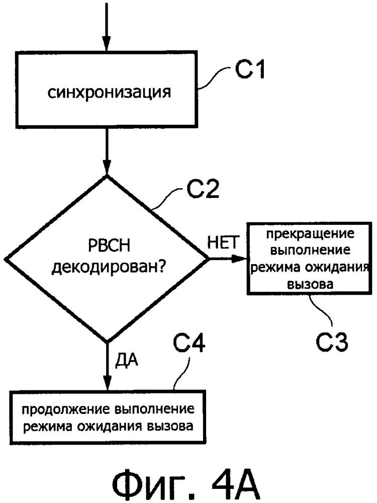 Способ и устройство управления выбором несущей при беспроводной связи
