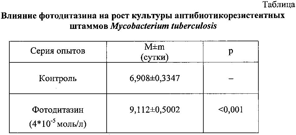 Средство, проявляющее бактериостатическую активность в отношении полирезистентных штаммов mycobacterium tuberculosis в эксперименте