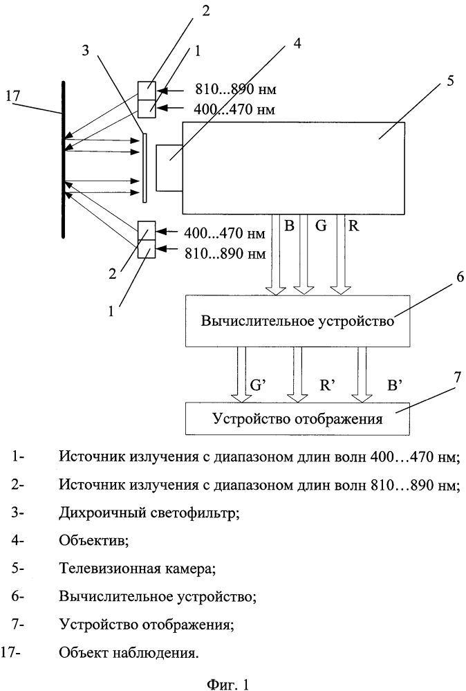 Способ формирования телевизионного изображения в мутных средах с преобладающим над поглощением рассеянием (варианты) и устройство для его реализации