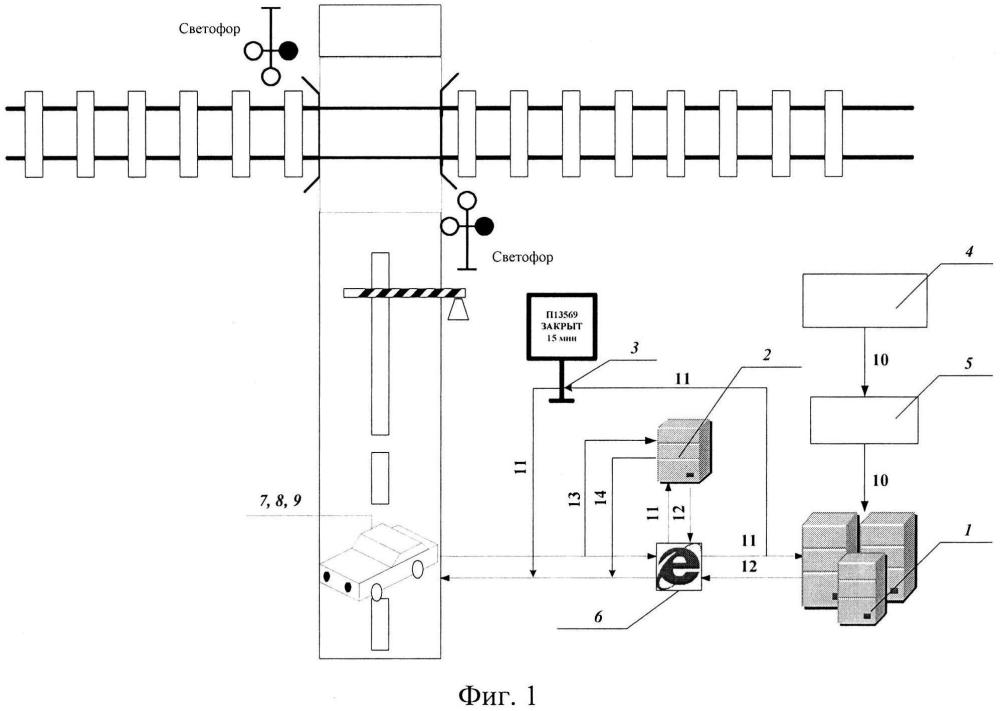 Информационная система заблаговременного оповещения о закрытии (свободности) железнодорожного переезда