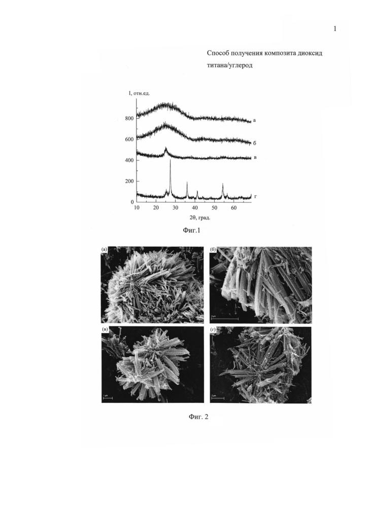 Способ получения композита диоксид титана/углерод