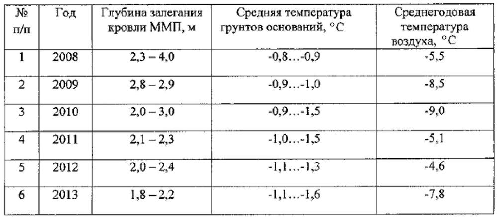 Способ снижения воздействия сил морозного пучения и повышения устойчивости свайных фундаментов в криолитозоне