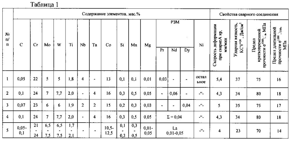 Присадочный материал на основе никеля