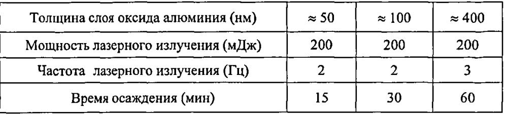 Порошок сплава на основе урана и молибдена в метастабильной ?-фазе, композиция порошков, содержащая данный порошок, и варианты использования упомянутого порошка и композиции