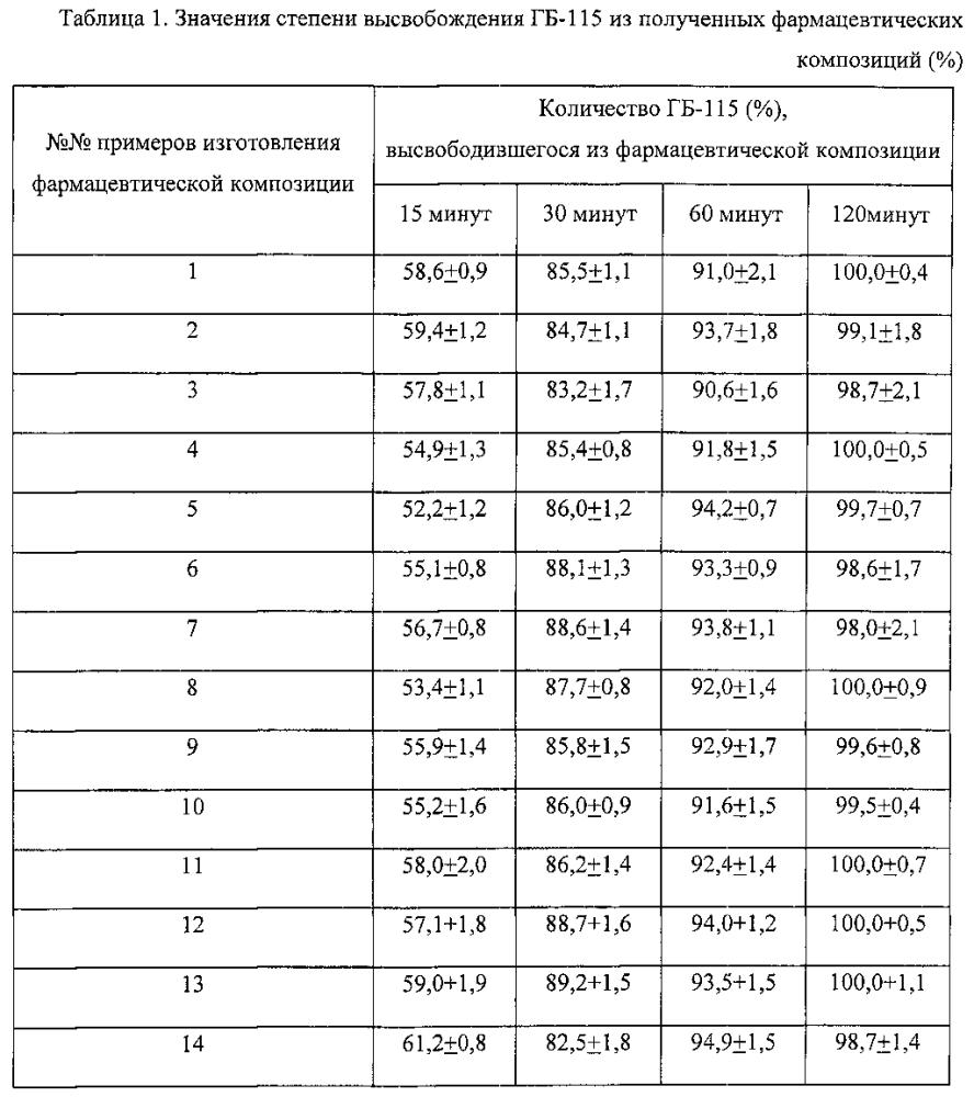 Фармацевтическая композиция амида n-(6-фенилгексаноил)глицил-l-триптофана, выполненная в твердой лекарственной форме