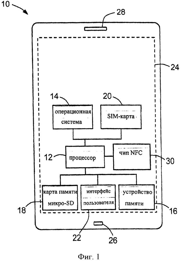 Мультиэмитентная архитектура раздела элемента безопасности для устройств с поддержкой nfc