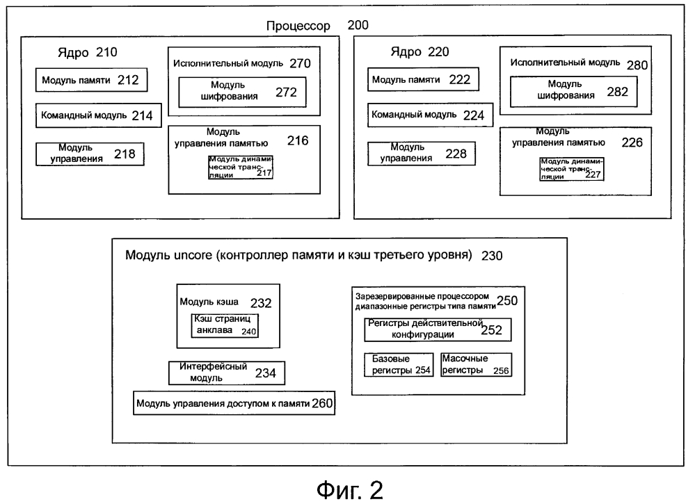 Способ модификации разрешений на доступ к памяти в защищенной процессорной среде