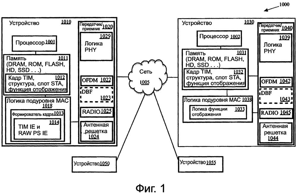 Способы и устройства для определения назначений станций в окнах ограниченного доступа в беспроводных сетях