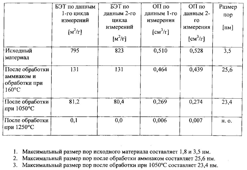 Высокочистый гранулированный диоксид кремния для применения в областях использования кварцевого стекла и способ получения такого гранулированного диоксида кремния