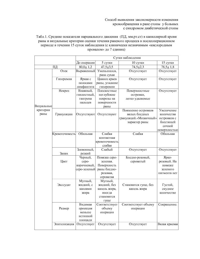 Способ оценки течения раневого процесса в ране стопы у больных с синдромом диабетической стопы в послеоперационный период