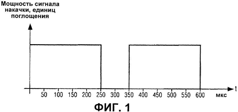 Способ генерации лазерных импульсов определенной формы в литотриптере и литотриптер