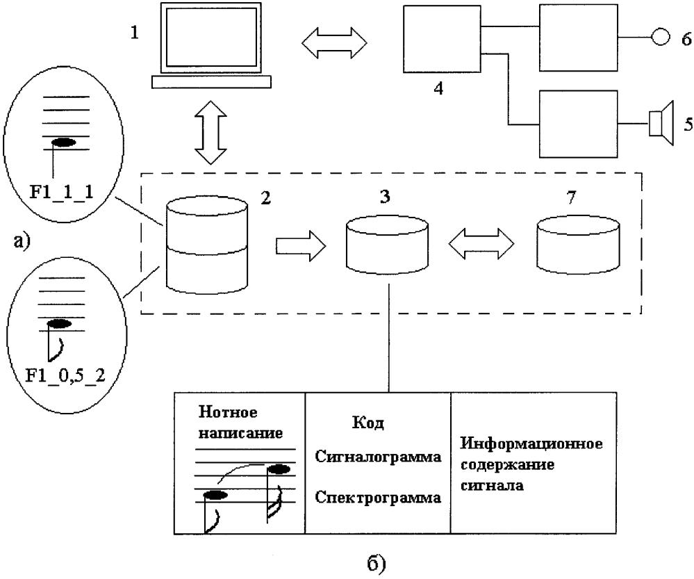 Способ создания искусственного языка-посредника для общения человека и дельфина