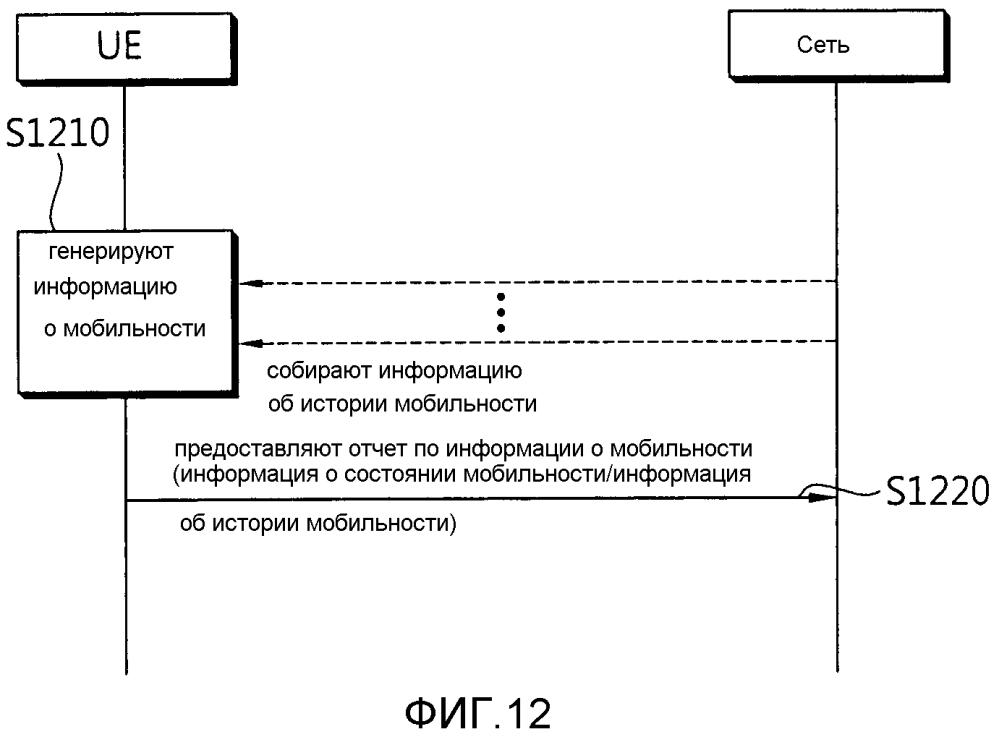 Способ предоставления отчета по информации о мобильности в системе беспроводной связи и устройство для поддержки этого
