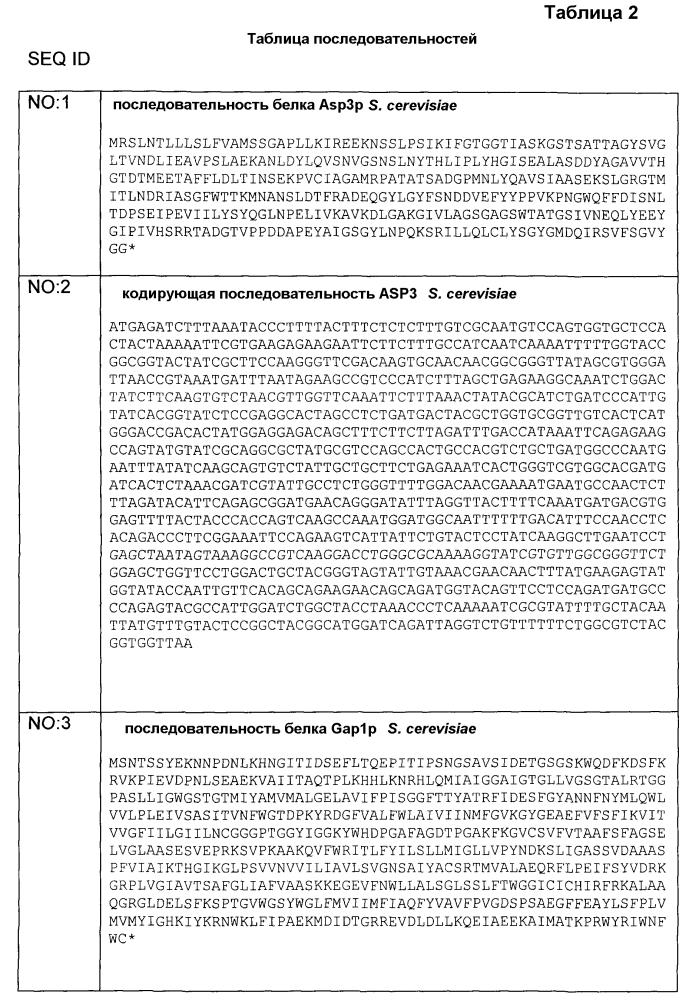 Функциональное улучшение микроорганизмов для минимизации продукции акриламида