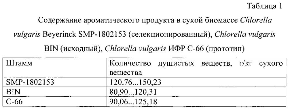 Штамм микроводоросли chlorella vulgaris beyerinck - продуцент смеси душистых веществ, аналогичной резиноиду дубового мха