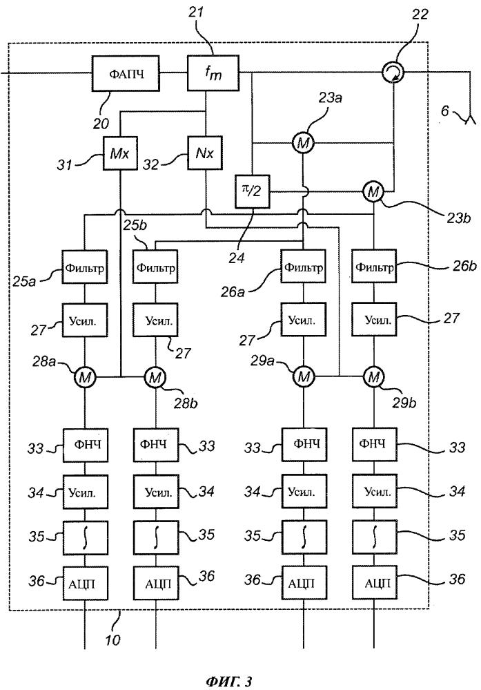 Система для определения уровня налива, основанная на оценке расстояния многочастотным импульсным радаром
