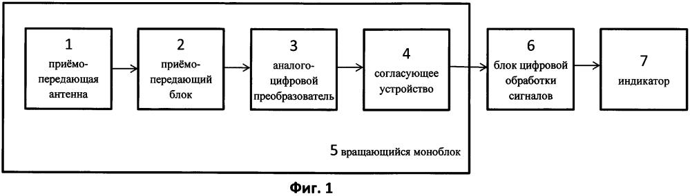Комплекс мониторинга распределённых промышленных и транспортных объектов