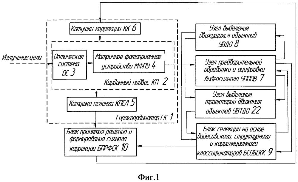 Способ обнаружения и высокоточного определения параметров скоростных летящих целей и головка самонаведения, его реализующая