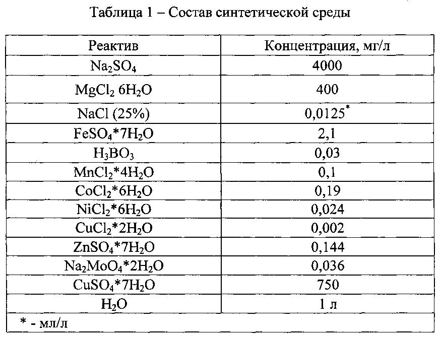 Ацидофильный штамм desulfosporosinus sp. для очистки загрязненных экосистем с экстремально кислыми значениями от ионов тяжелых металлов