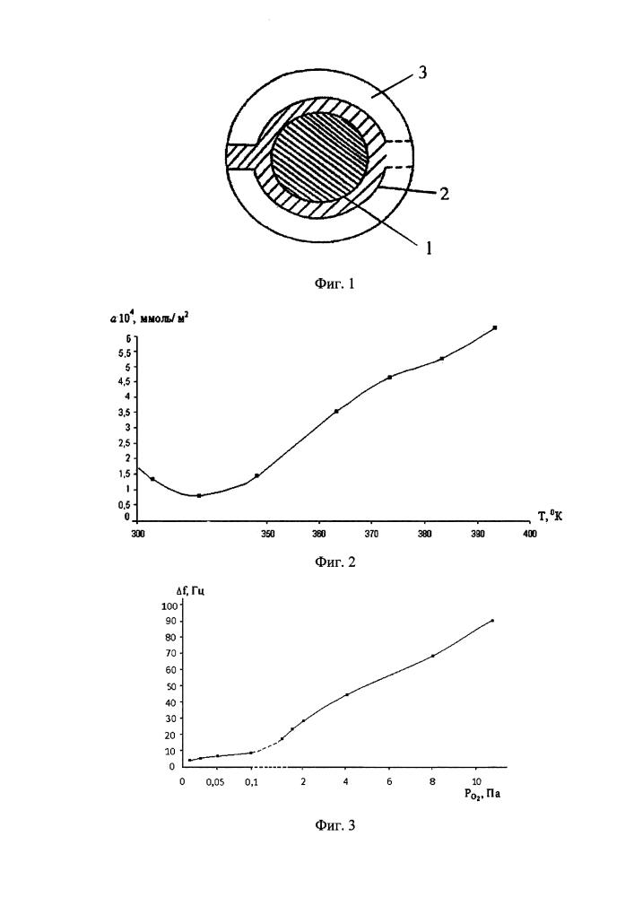 Полупроводниковый газовый датчик микропримесей кислорода
