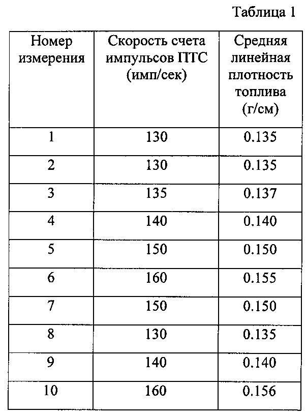 Способ непрерывного поддержания стабильности измерений спектрометрического канала при контроле равномерности распределения топлива в тепловыделяющем элементе гамма-адсорбционным методом