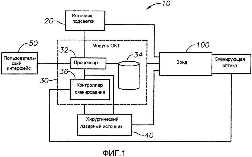 Комбинированный хирургический эндозонд для оптической когерентной томографии, подсветки или фотокоагуляции