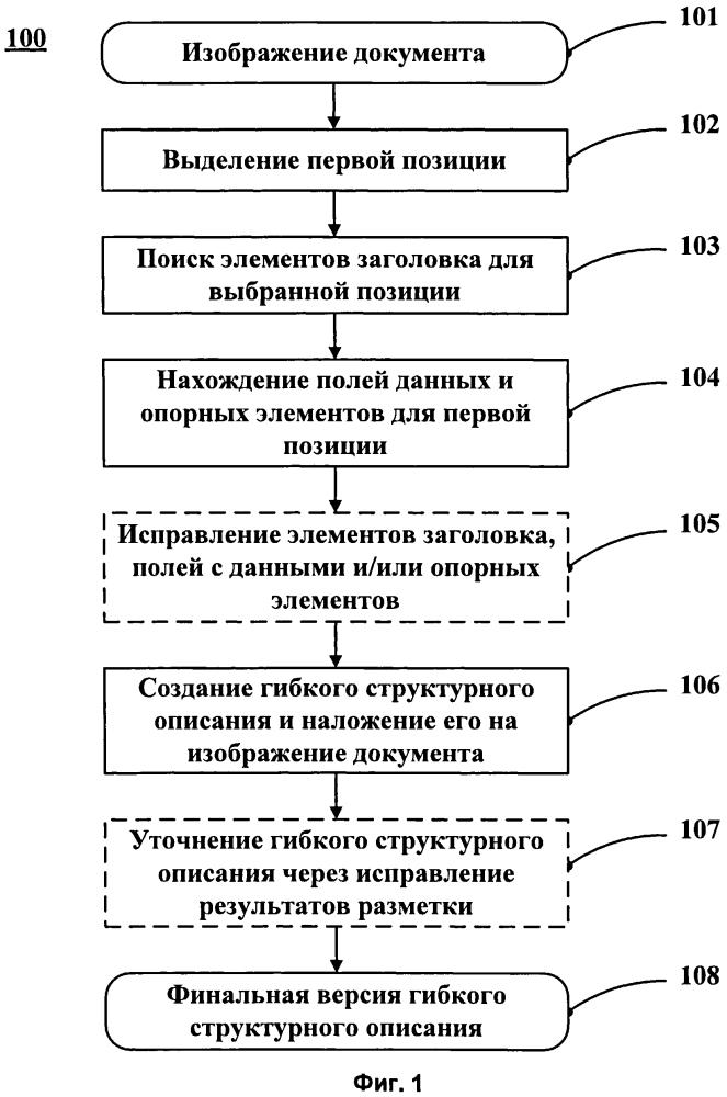 Создание гибких структурных описаний для документов с повторяющимися нерегулярными структурами