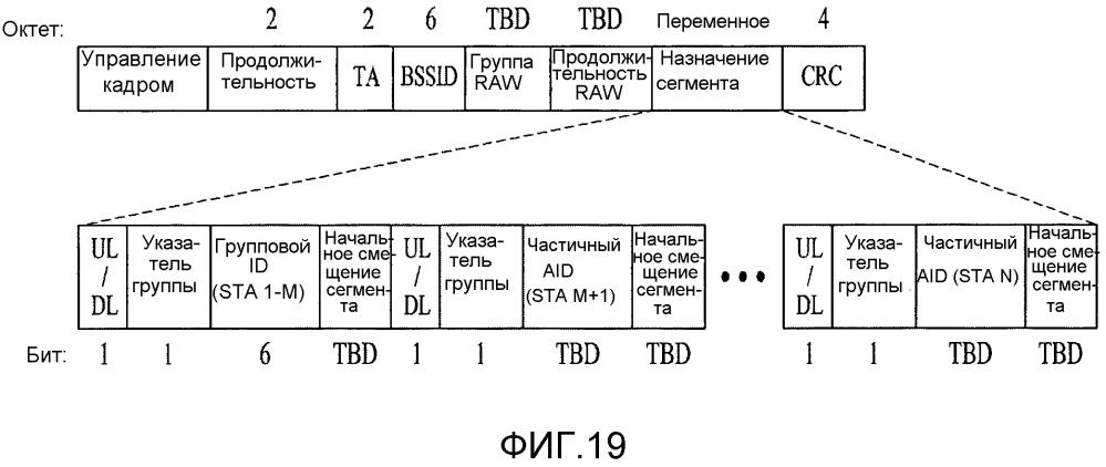 Способ и устройство для выполнения доступа к каналу в системе беспроводной lan