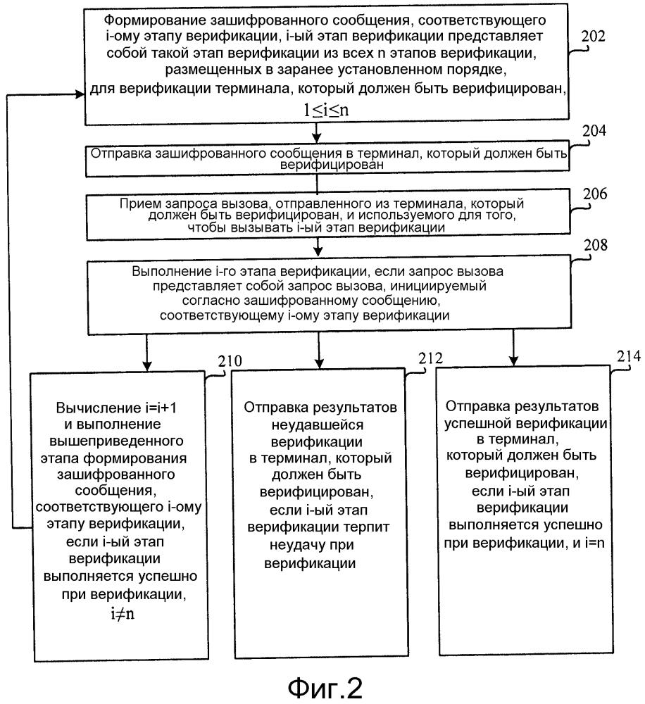 Способ, устройство и система верификации для защиты от подделок