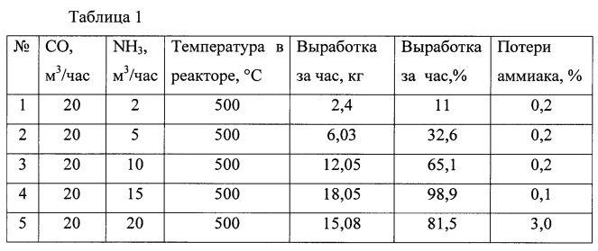 Способ получения цианистого водорода