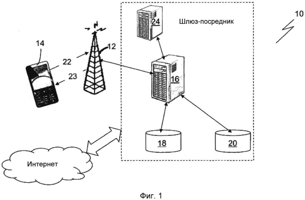 Система и способ регулирования величины полосы пропускания данных, предоставляемой мобильным устройствам