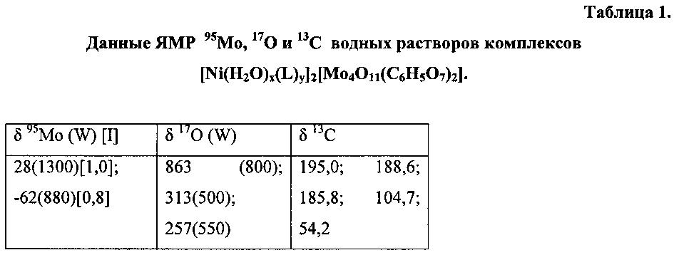 Способ гидрокрекинга углеводородного сырья