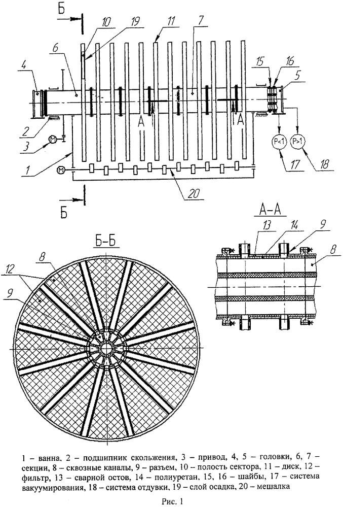 Вакуум-фильтр дисковый