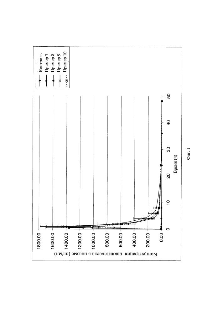 Фармацевтическая композиция таксоидов