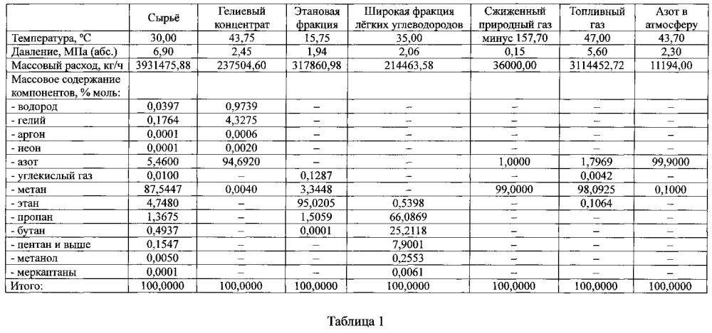 Многопоточное производство по переработке природных газов