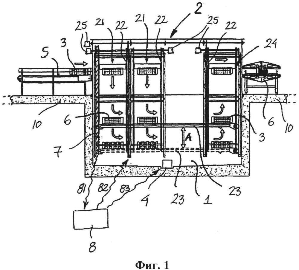 Способ и система контроля для контроля за газовым оглушением птиц
