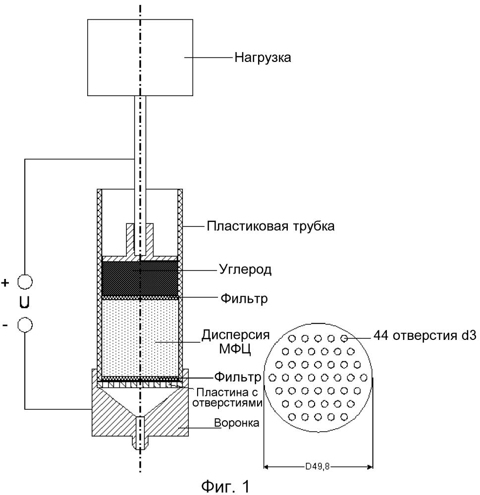 Способ обработки целлюлозы и целлюлоза, обработанная согласно такому способу