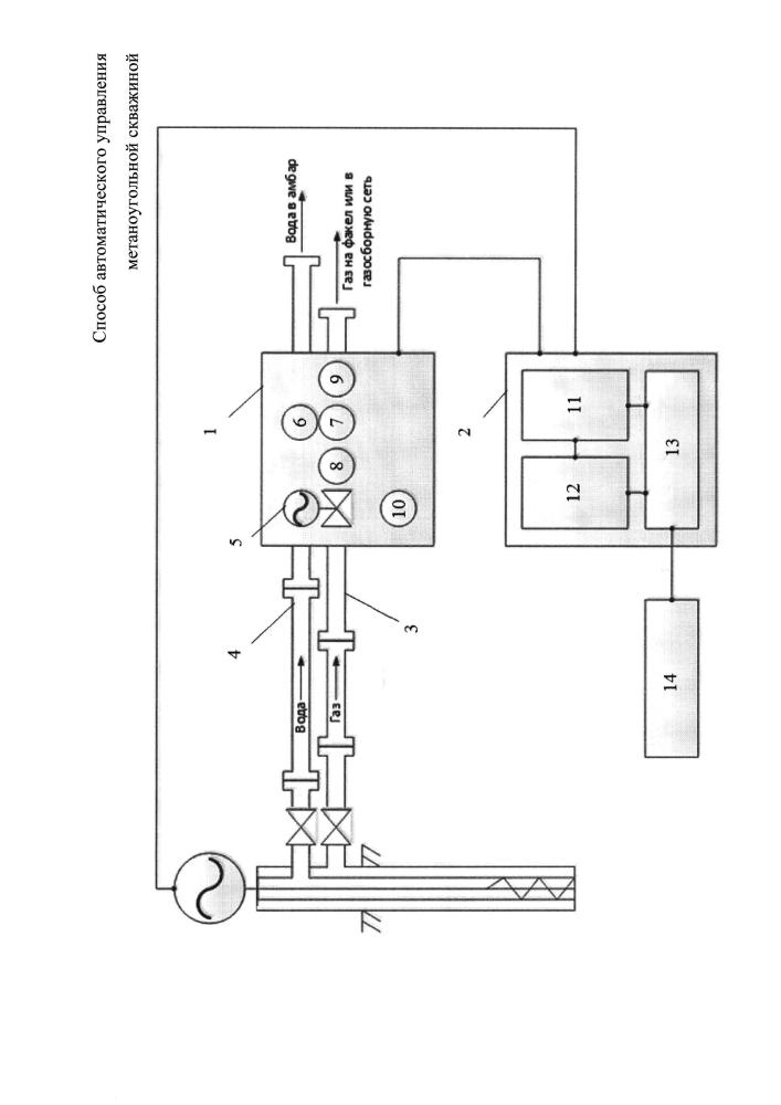 Способ автоматического управления метаноугольной скважиной