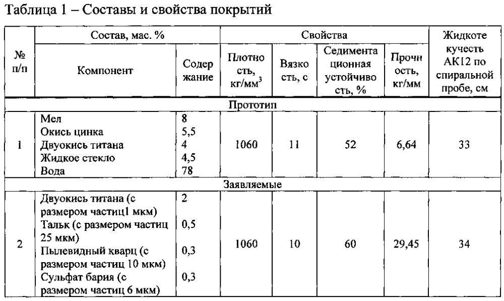 Разделительное покрытие для литейных пресс-форм