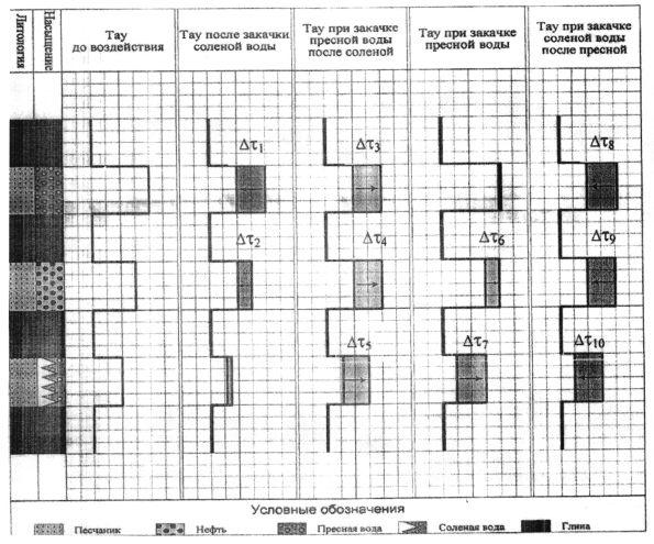 Способ определения эффективности гидроразрыва пласта скважины