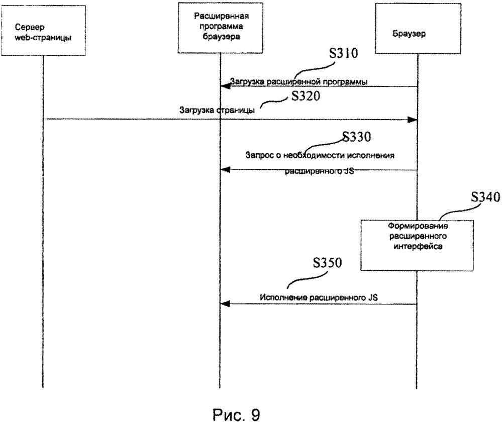 Метод просмотра web-страниц, платформа webapp, метод и устройство для исполнения javascript для мобильных терминалов
