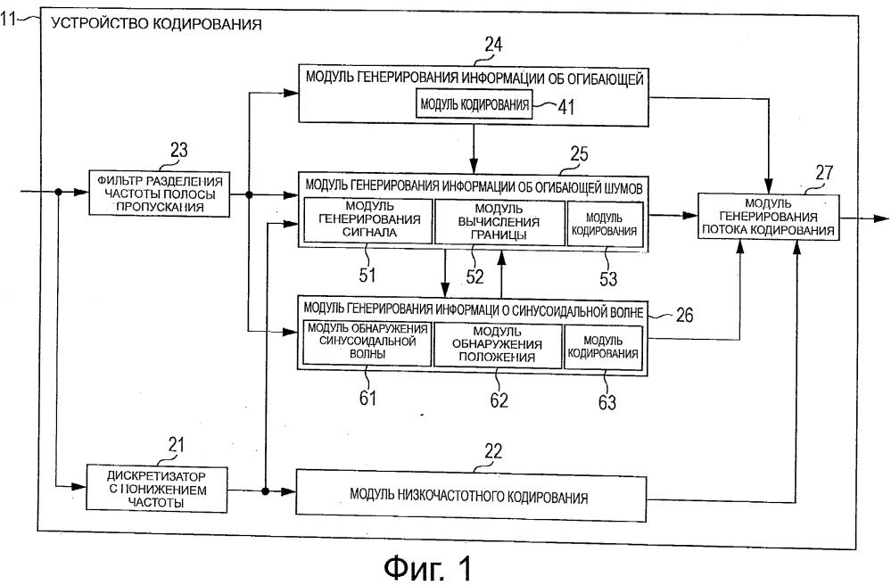 Устройство обработки сигналов, способ и программа