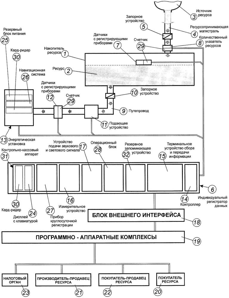 Система учета потребления ресурсов энергетической установкой и способы ее использования