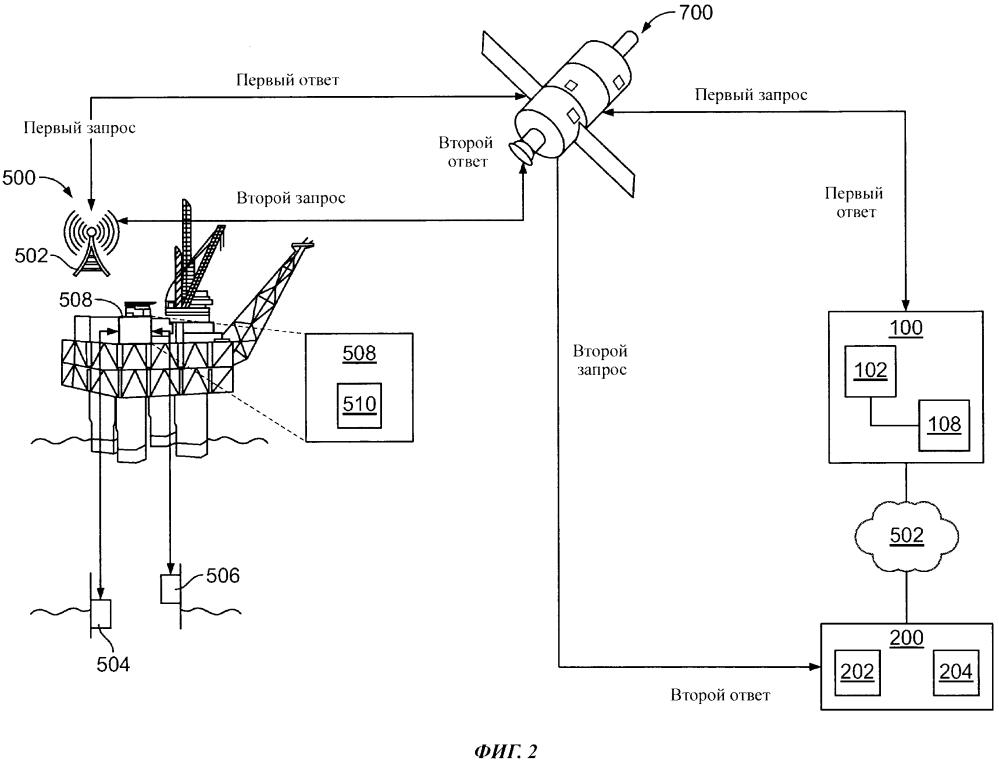 Передача данных, относящихся к углеводородной скважине, с мобильной буровой установки