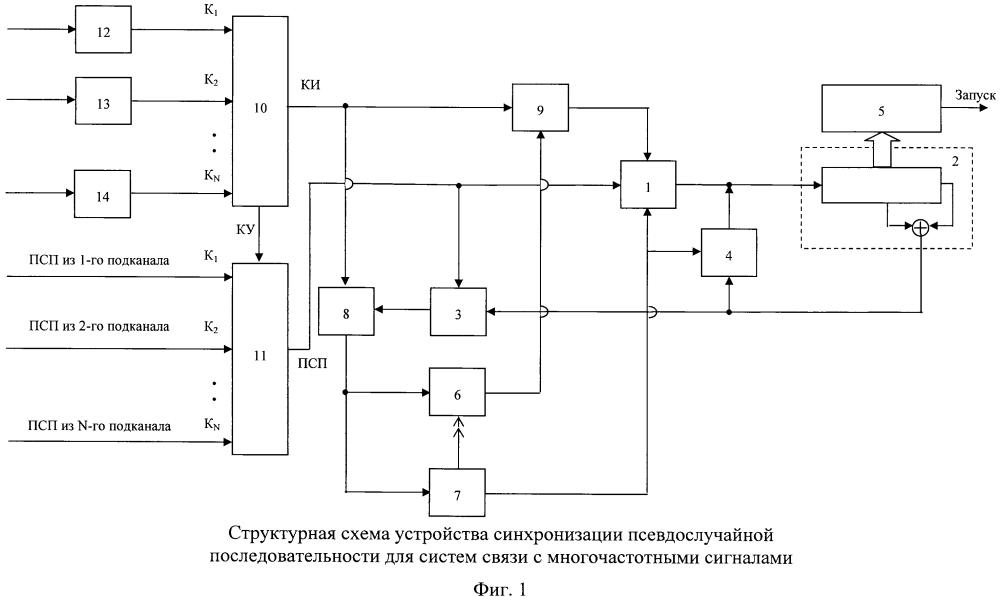 Устройство синхронизации псевдослучайной последовательности для систем связи с многочастотными сигналами