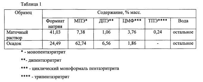 Способ выделения формиата натрия из пентаэритрит-формиатного маточного раствора