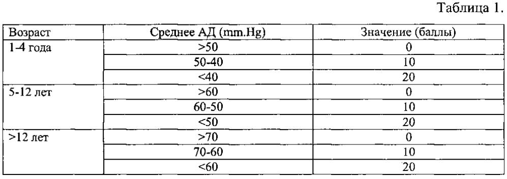 Способ оценки тяжести полиорганной дисфункции и прогнозирования летального исхода у реанимационного пациента детского возраста