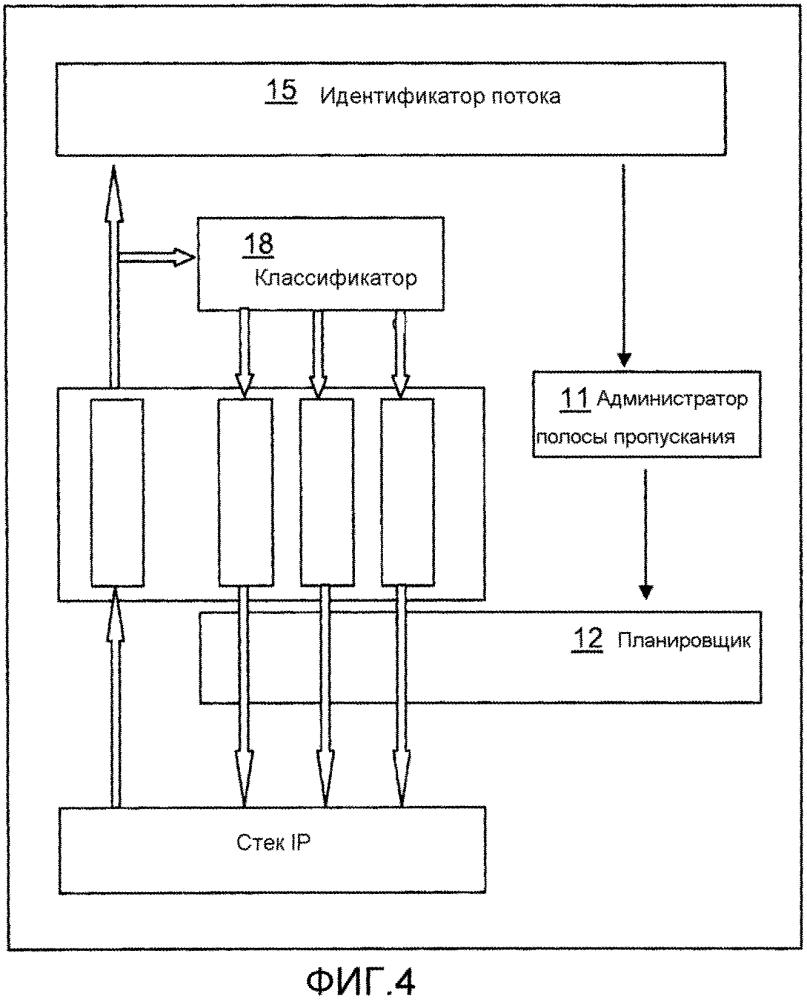 Способ управления полосой пропускания и соответсвующее устройство