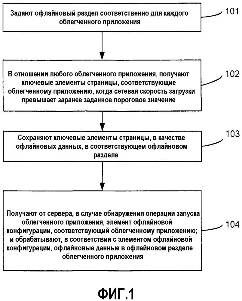 Способ, устройство и терминал для обновления облегченных приложений в офлайновом режиме