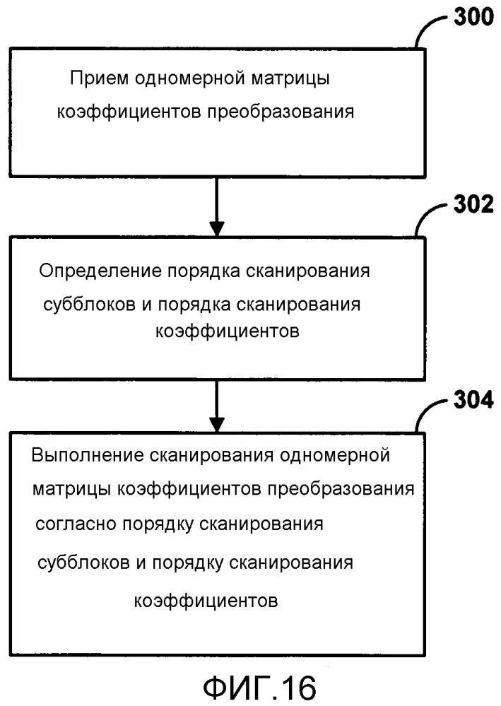 Сканирование коэффициентов при кодировании видео